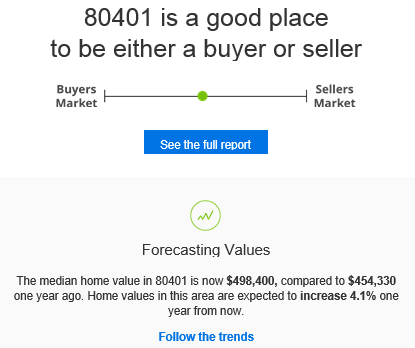80401_market_report_from_Zillow