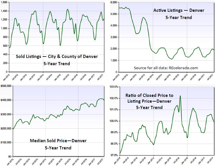 Denver_market_charts