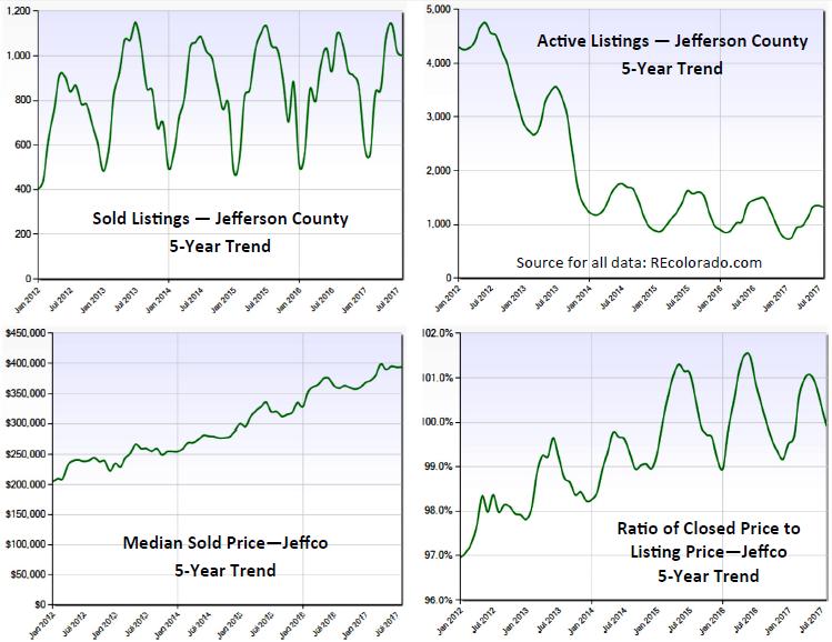 Jeffco_market_charts