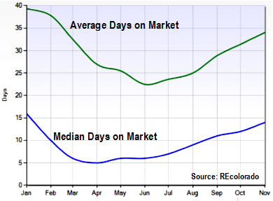 Average_vs_median_DOM