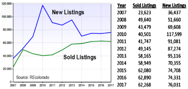 Sales_vs_new_listings_-_last_10_years