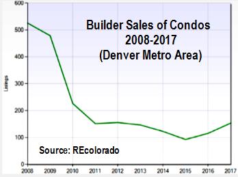 Condo_construction_chart