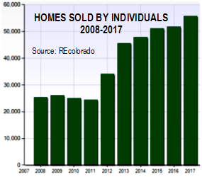 MLS_Sales_by_individuals_last_10_years