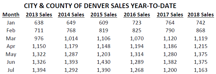 Denver_sales_per_month_2012-2018