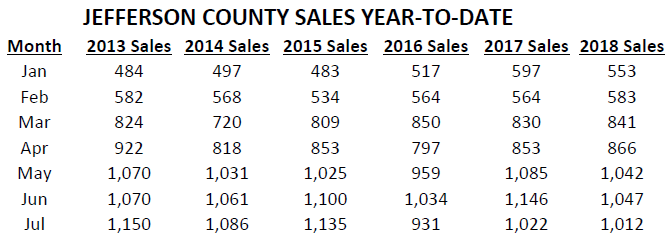 Jeffco_sales_per_month_2012-2018