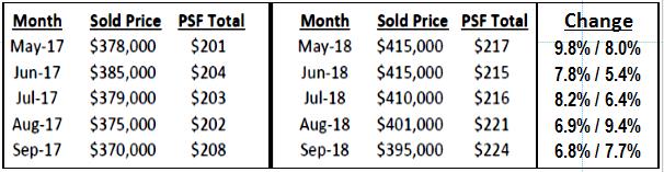 Metro_price_trend_vs_psf