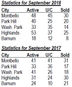 Denver_stats_for_September_2017-2018